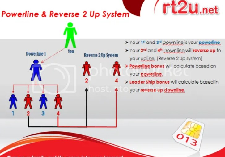 Reverse 2 Up System