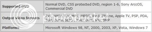 Bản quyền DVDFAST Fast DVD Ripper PRO miễn phí