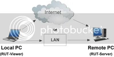 Key code bản quyền Remote Utilities 5.0