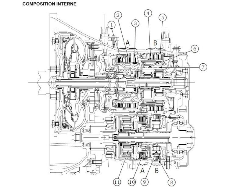 Information BVA S5 62TE