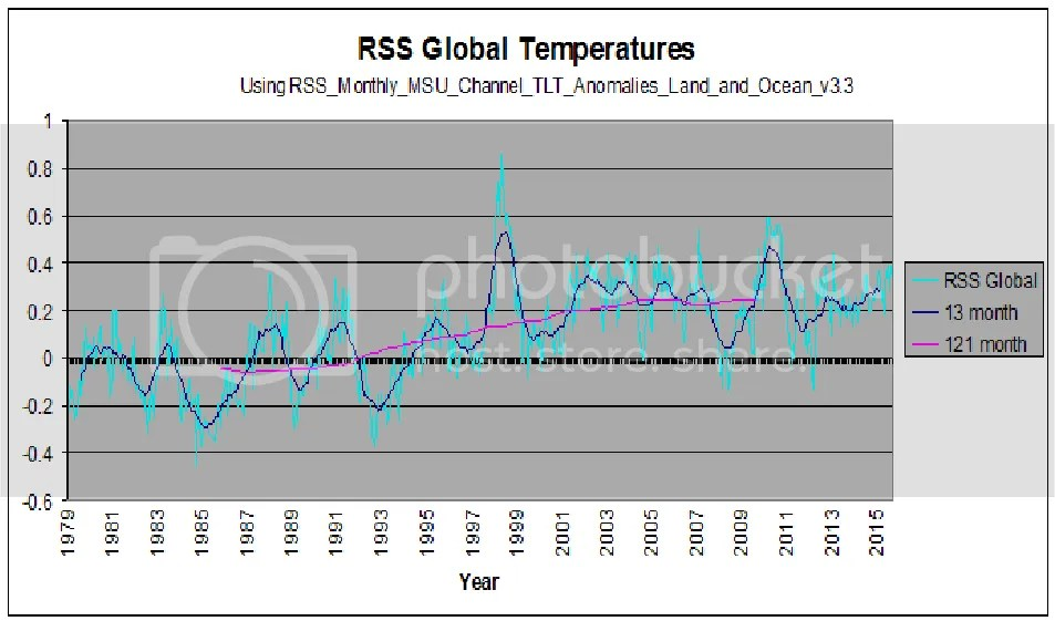 The Pause is driving down the long-term warming trend