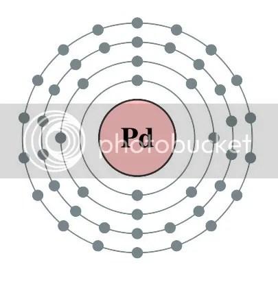 palladium sator square