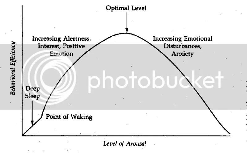 Hebb's diagram