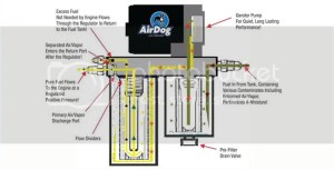 AirDog Fuel Air Separation System 9498 59 59L Dodge