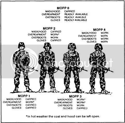 the Junkyard: Printer Friendly (Army LDAC/11B AIT Quick Sheet)
