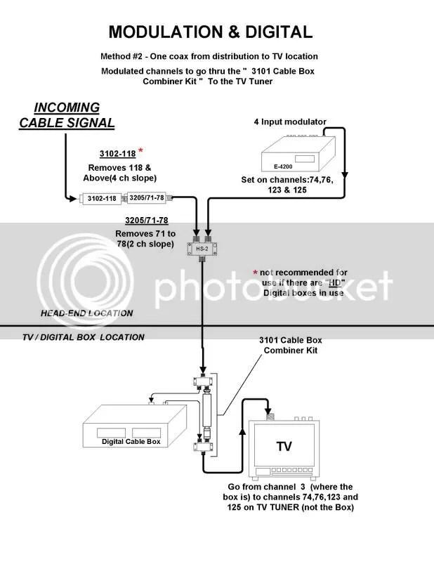 Tv Installation: Verizon Fios Tv Installation Diagram