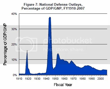 Military outlay history