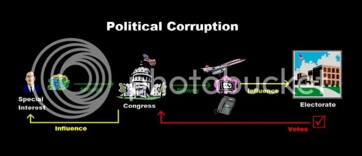 https://i0.wp.com/i82.photobucket.com/albums/j272/lv-revolutionary/PoliticalCorruptionDC.jpg