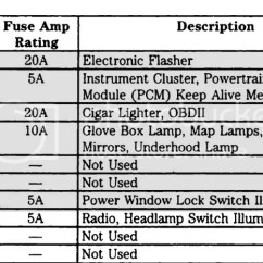 99 F350 Fuse Diagram Swm 2 Way Splitter Ford F550 Box Wiring All Data 2003 F450 For 2000