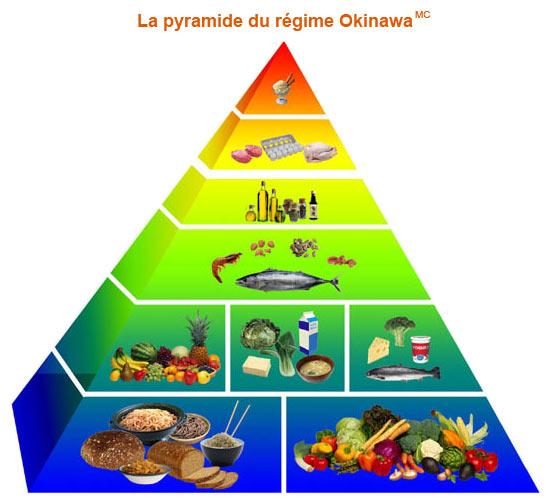 Pirámide de la dieta Okinawa