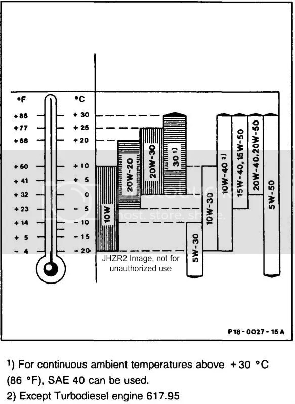 Sae 30 Oil Viscosity Range