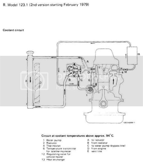 small resolution of here is a descriptive diagram one heater hose comes out of the water pump as rollguy said and the other is on the driver s side toward the back