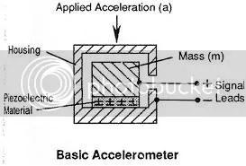 Accelerometer Schematic Diagram Pictures, Images & Photos