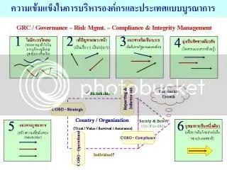 ความเข้มแข็งในการบริหารองค์กรและประเทศแบบบูรณาการ