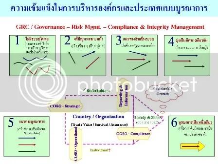 ประเทศไทยของเราและหรือองค์กรของท่าน อยู่ในหมายเลขใดของกระบวนการจัดการบริหารความเสี่ยง