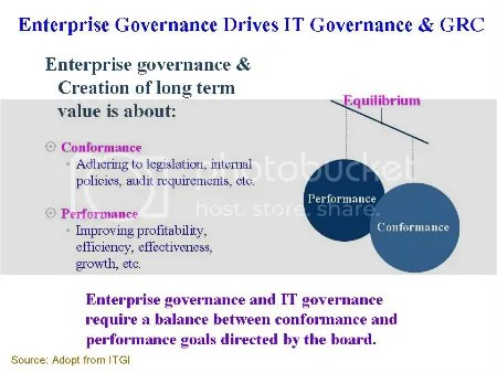 Enterprise Governance Drives IT Governance and GRC
