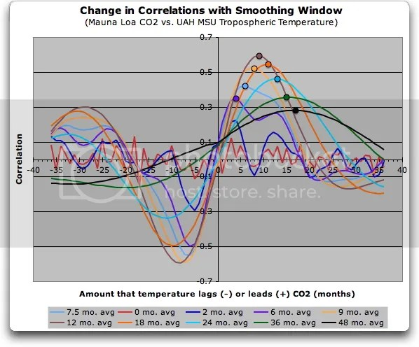 Data Smoothing And Spurious Correlation Climate Audit