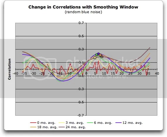 Data Smoothing and Spurious Correlation | Climate Audit