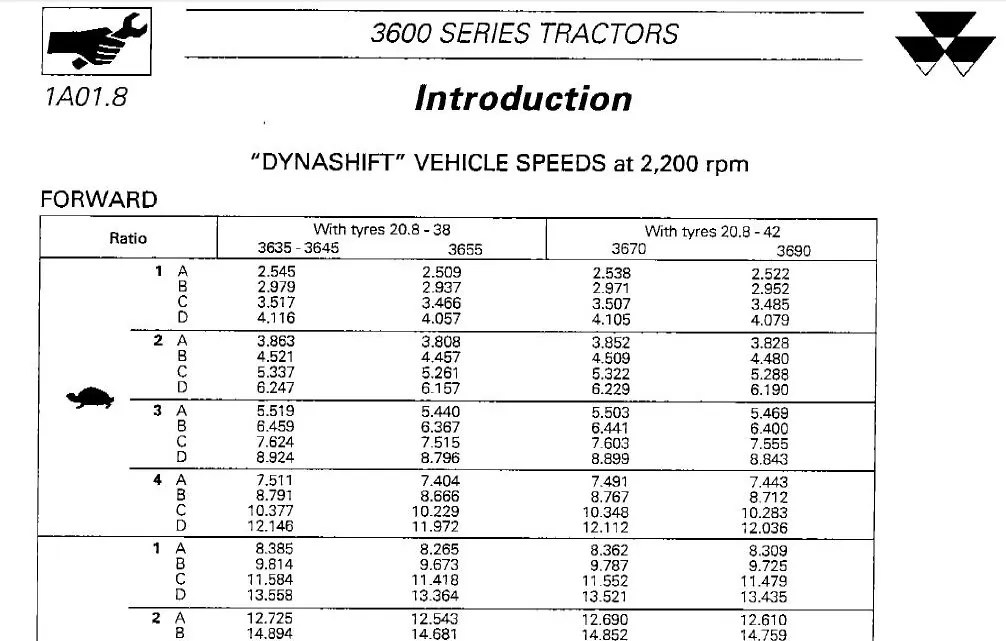 MASSEY FERGUSON TRACTOR 3600 SERIES SHOP SERVICE MANUAL