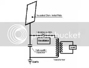 Tesla Electric Engine Diagram, Tesla, Free Engine Image