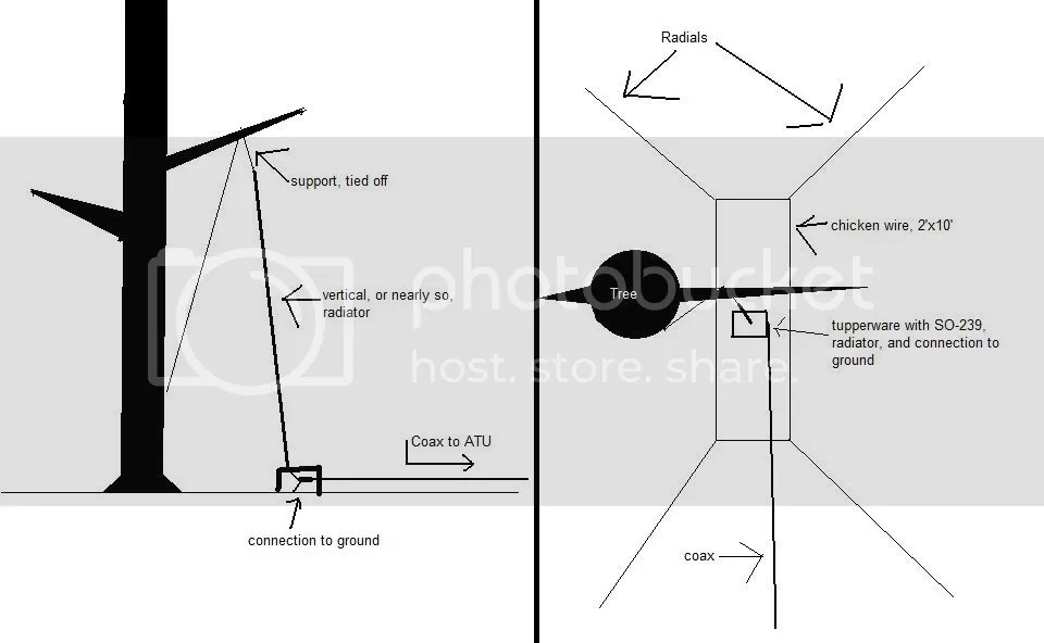 Help a fellow ARFCOMER build his first HF antenna. Updated