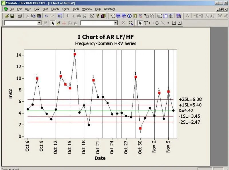 Picture of graph of Autoregressive LF/HF ratio over time