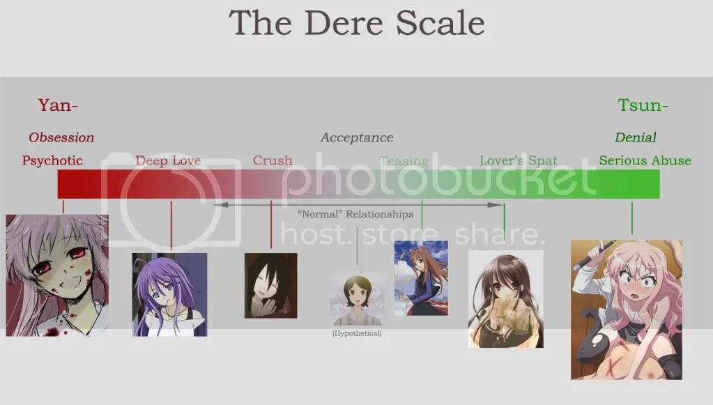 "Anime - ""The Dere Scale"""