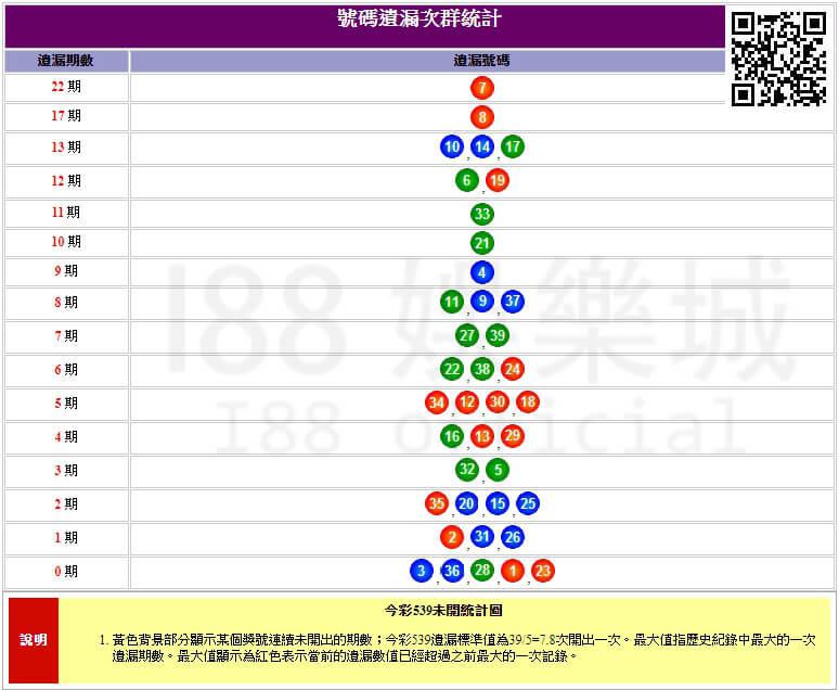 樂透研究院 今彩539開獎號碼預測技巧 - i88娛樂城