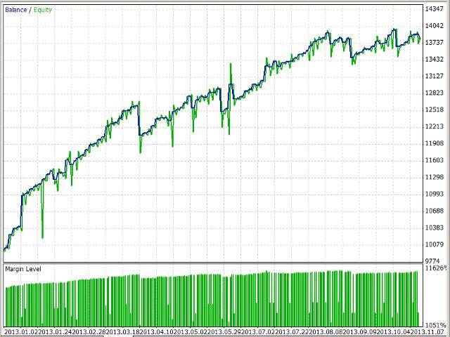 Correlation 2 moving average