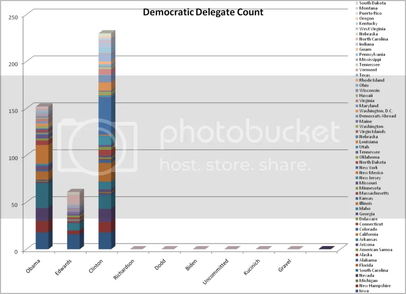 Democratic Delegate Count as of 1-27-08