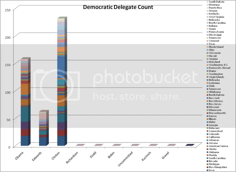 Democratic Delegate Count as of 1-31-08