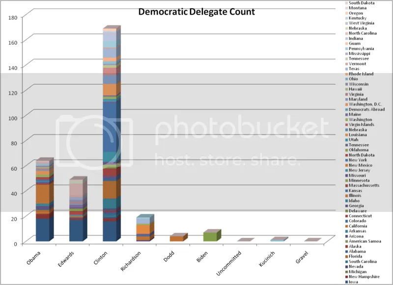 Democratic Delegate Count as of 1-4-07