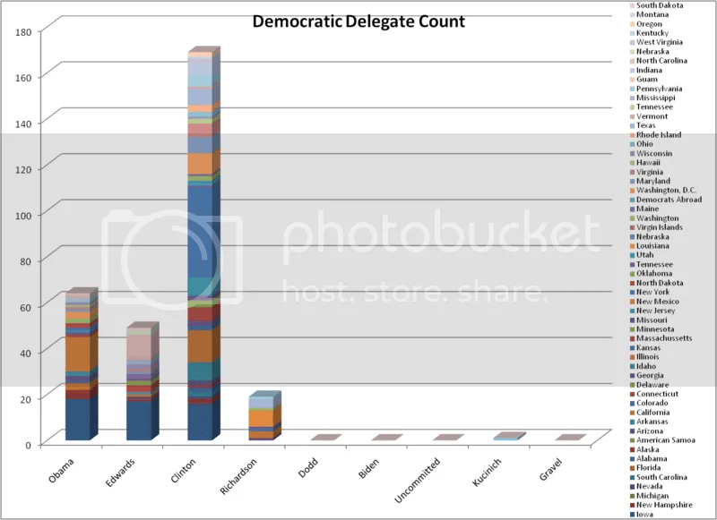Democratic Delegate Count as of 1-5-07