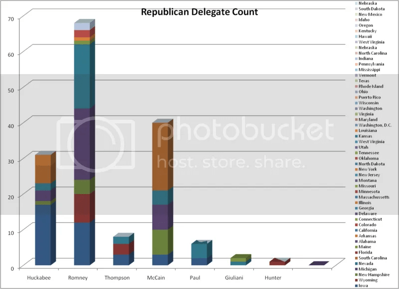 Republican Delegate Count as of 1-20-08