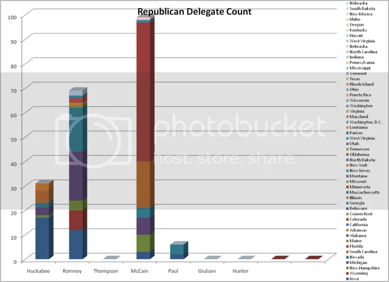 Republican Delegate Count as of 1-31-08