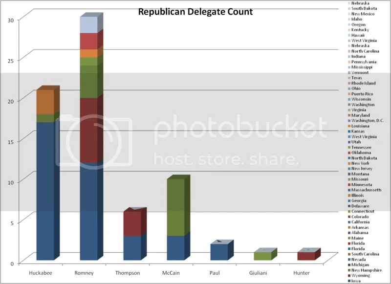 Republican Delegate Count as of 1-9-08