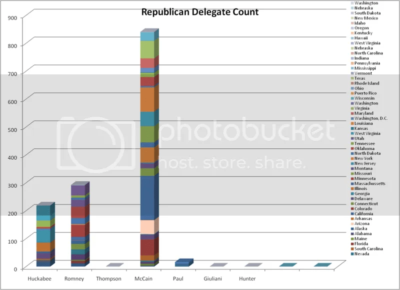 Republican Delegate Count as of 2-19-08