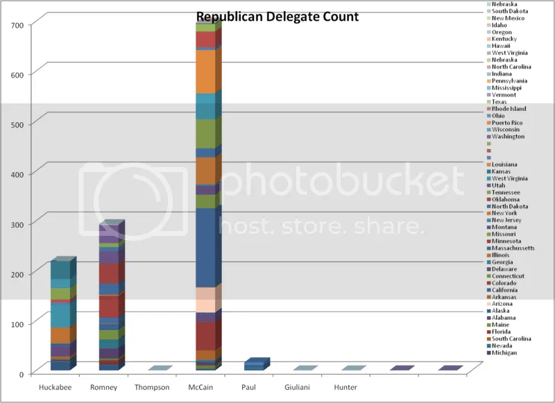 Republican Delegate Count after 2-9-08