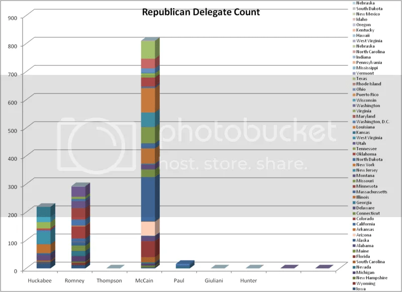 Republican Delegate Count after Potomac Primaries