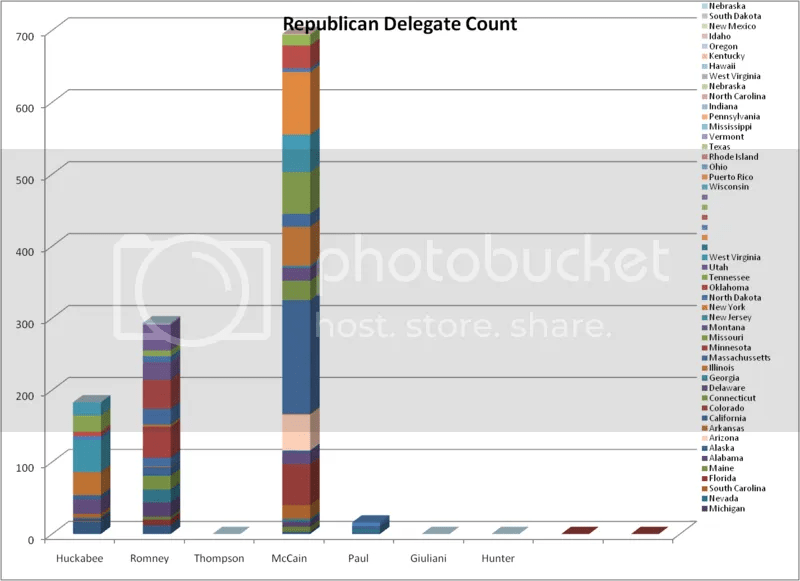 Republican Delegate Count after Super Tuesday