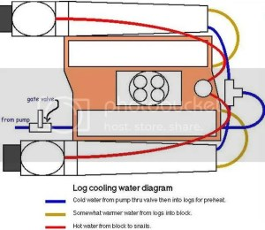 [Question] Plumbing Help with Log Header on a BBC 454 and