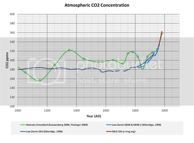 A Brief History of Atmospheric Carbon Dioxide Record
