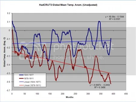 HadCRUT3: 1878-1911 compared to 1944-1977