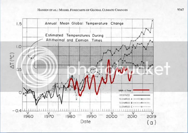 https://i0.wp.com/i90.photobucket.com/albums/k247/dhm1353/Climate%20Change/HansenvUAH.png