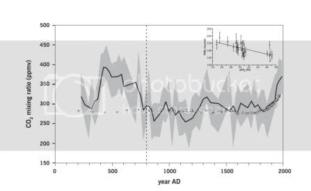 Figure 5.4: Reconstruction of paleo-atmospheric CO2 levels when stomatal frequency of fossil needles