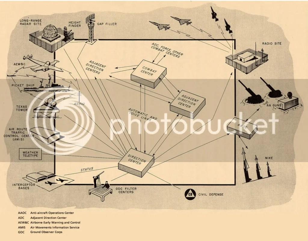 Black Box Relationship Diagram