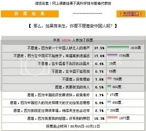Netease survey