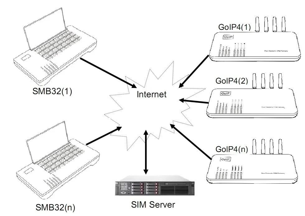 128 Port Sim Bank remote manage GOIP-1,GOIP-4,GOIP-8,GOIP