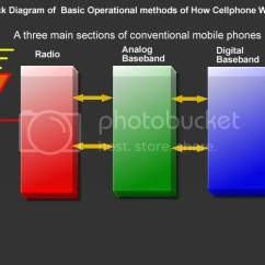 Mobile Block Diagram Circuit A Sentence Easy Steps Learning With On How Basically Cell Phone Works Photobucket