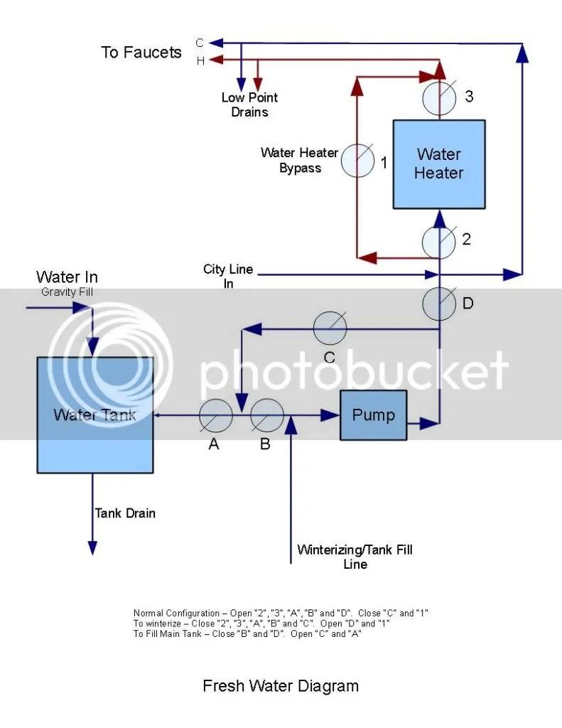 rv fresh water tank sensor wiring diagram 2005 jeep liberty radio 17 6 stromoeko de rh 83 malibustixx black